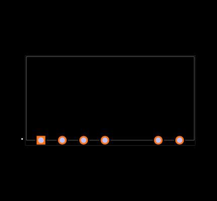 PBO-5-S3.3-B Footprint
